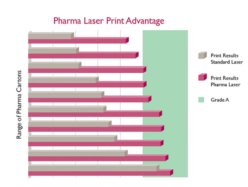 dominos-pharma-laser-gets-you-ready1