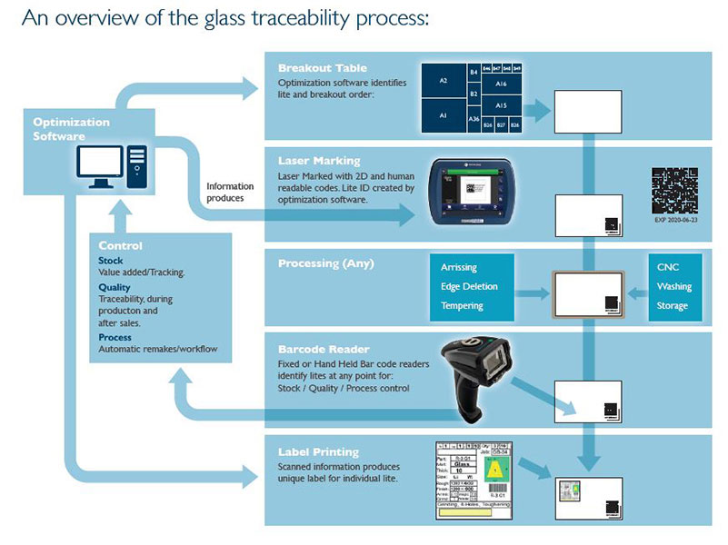 Domino-Glass-Traceability-Overview1