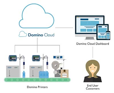 Domino cloud sharing data information from printers to end user customers