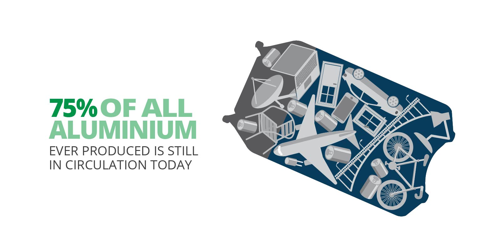 75% of all aluminium ever produced is still in circulation today