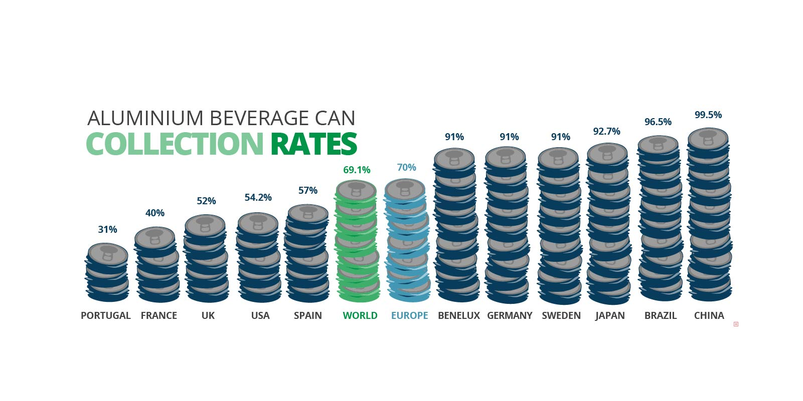 Aluminium beverage can collection rates