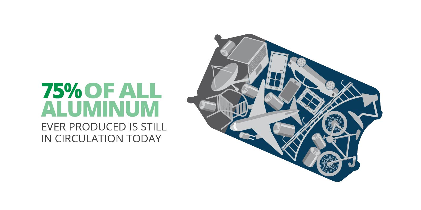 75% of all aluminum ever produced is still in circulation