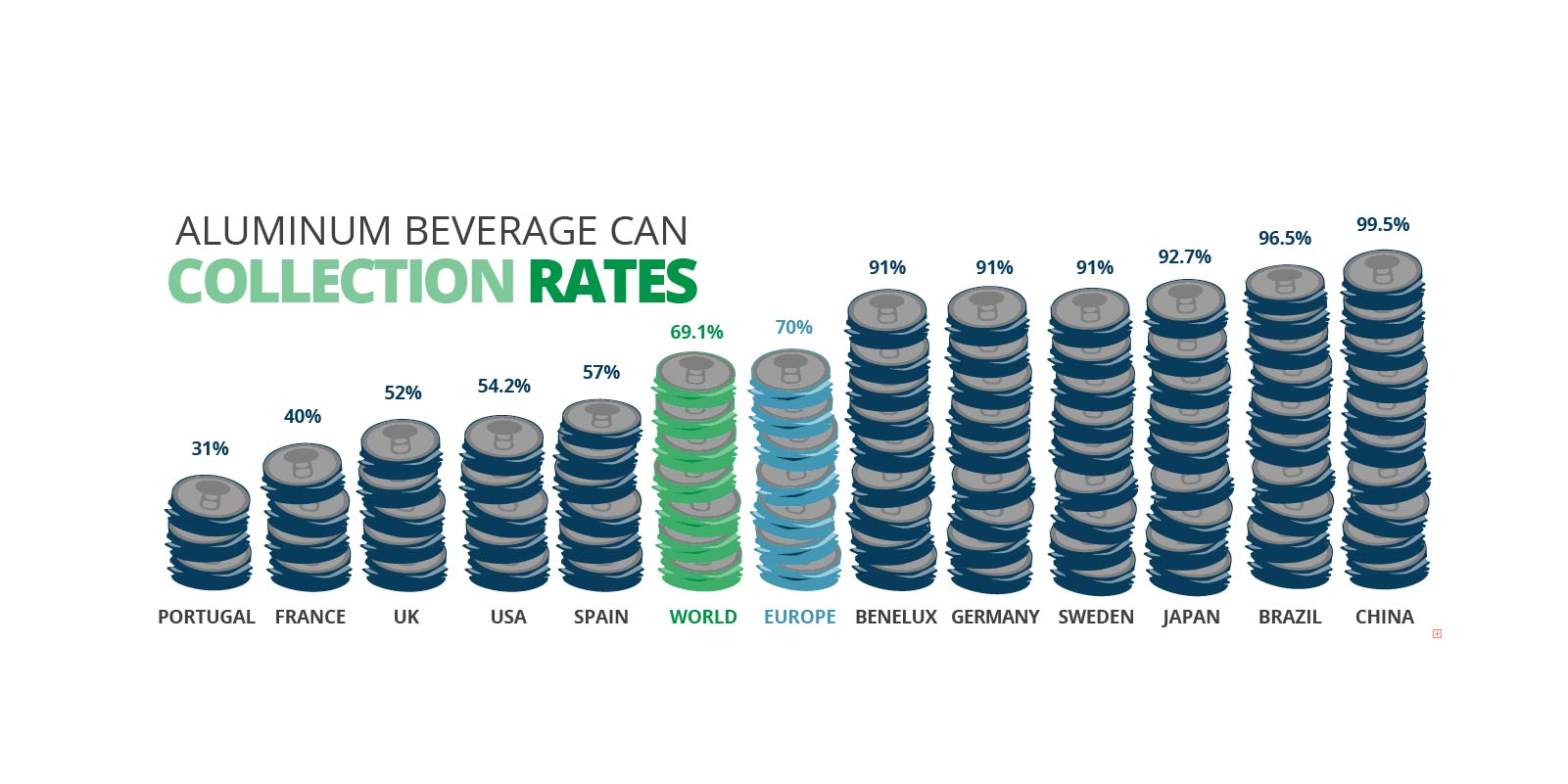 Aluminum beverage can collection rates